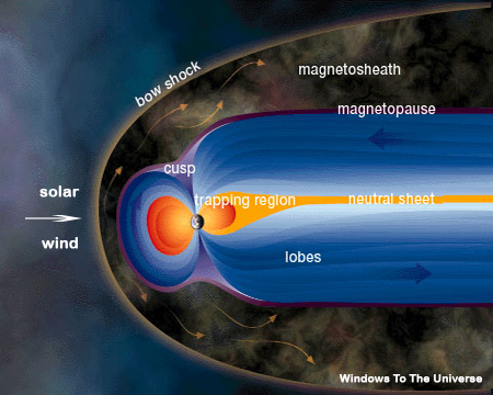 Earth's Magnetosphere