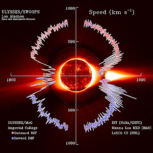 Solar Wind Speed