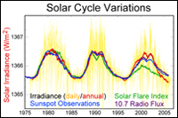 Sunspot Cycles