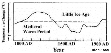 Temperatures From 900 to 1995